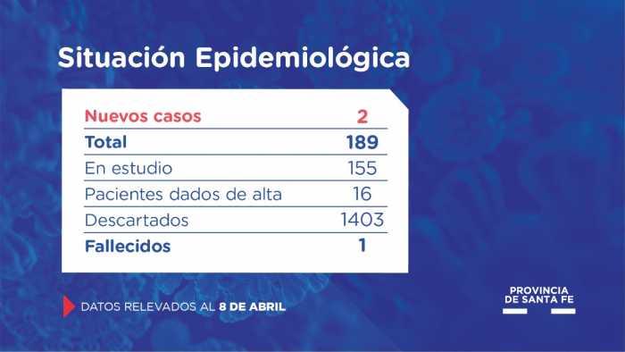 Los dos casos nuevos de coronavirus de la provincia son de Rosario