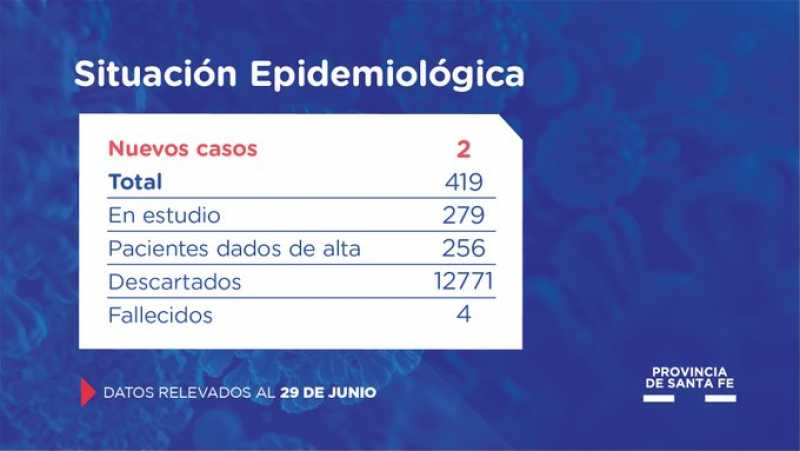 Santa Fe confirma 2 nuevos casos de coronavirus
