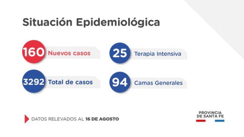 Santa Fe reportó 160 nuevos casos, dos fallecidos y 25 personas en terapia intensiva