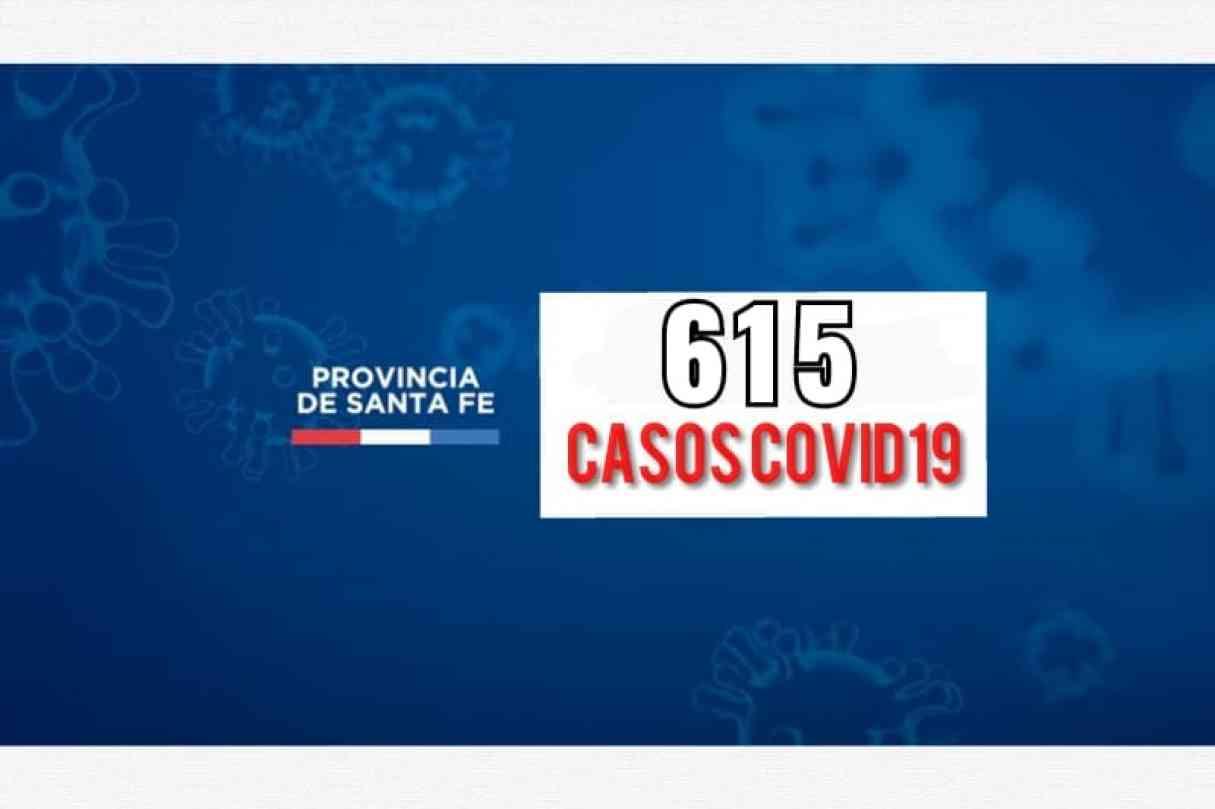 Confirman 615 nuevos casos de Covid-19 en la provincia