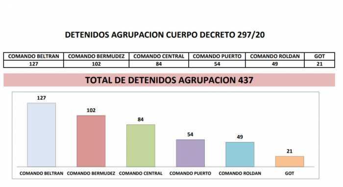 Más de 100 los detenidos por violar la cuarentena en Fray Luis Beltrán
